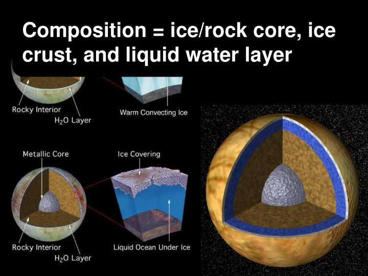 Composition = ice/rock core, ice crust, and liquid water layer