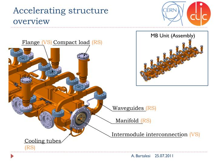 Accelerating structure overview
