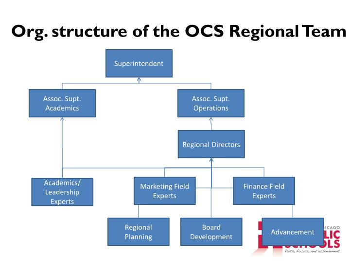 Org. structure of the OCS Regional Team