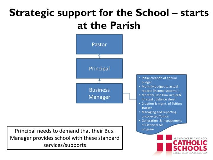 Strategic support for the School – starts at the Parish
