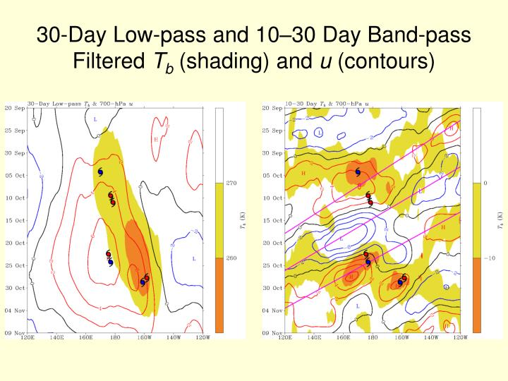 30-Day Low-pass and 10