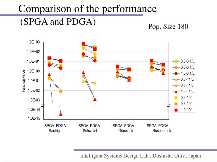 Comparison of the performance