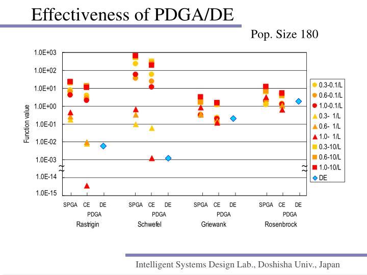 Effectiveness of PDGA/DE