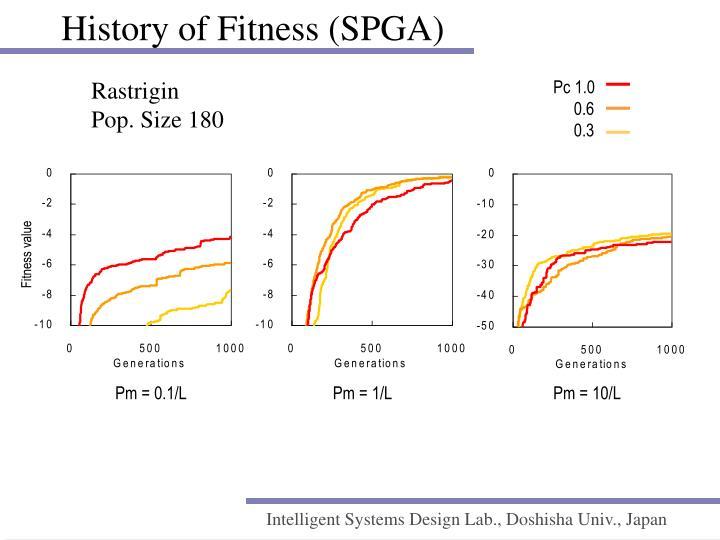 History of Fitness (SPGA)