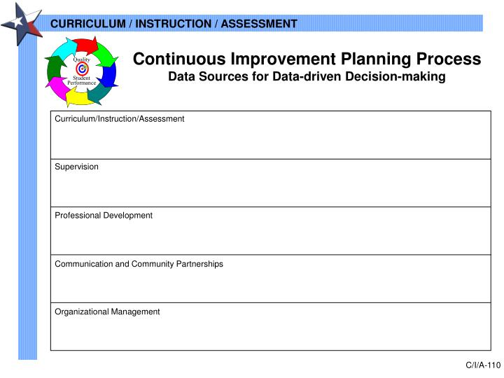 Continuous Improvement Planning Process