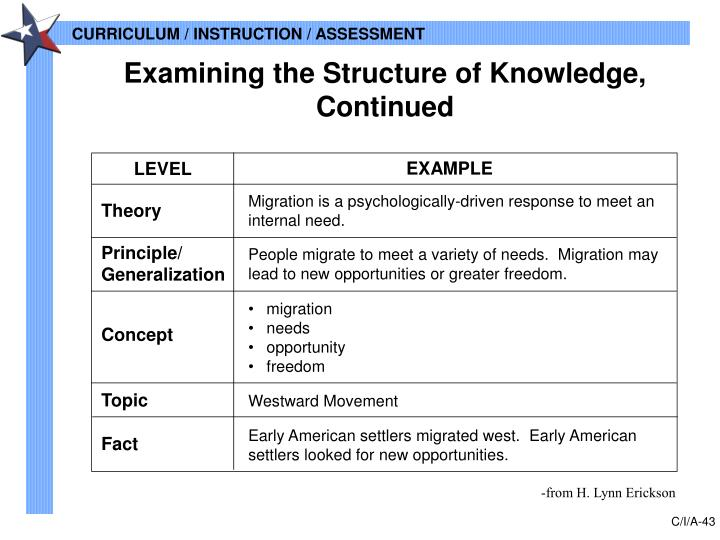 Examining the Structure of Knowledge, Continued