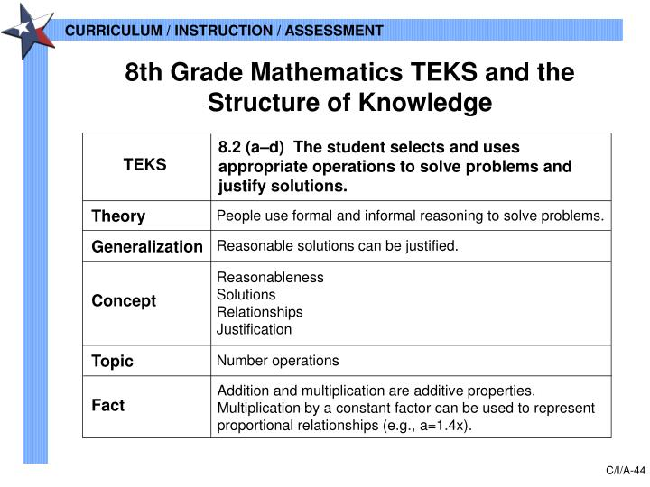 8th Grade Mathematics TEKS and the Structure of Knowledge