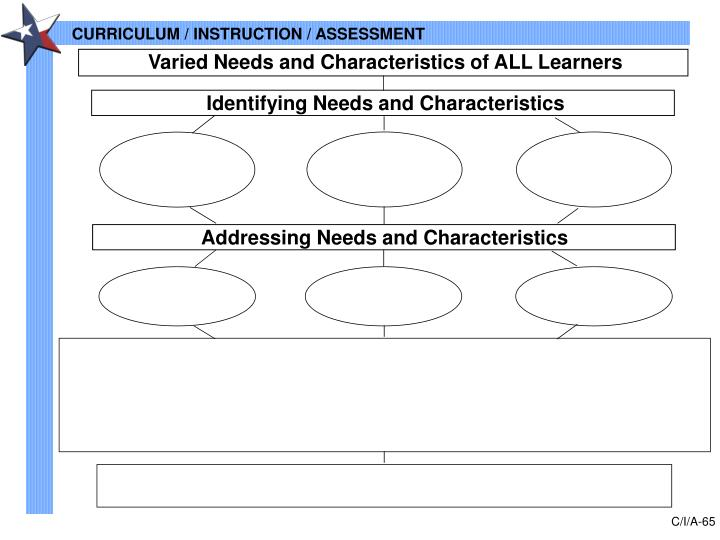 Varied Needs and Characteristics of ALL Learners