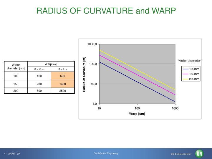 RADIUS OF CURVATURE and WARP