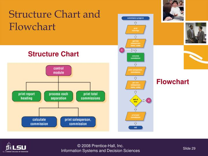Structure Chart and
