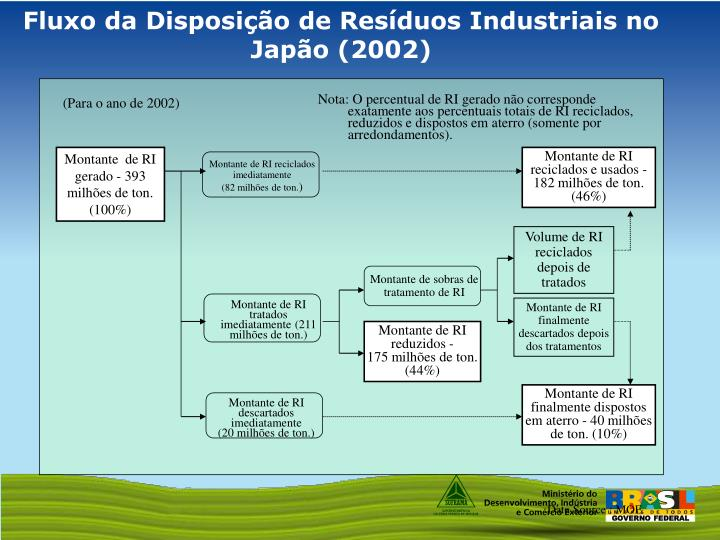 Fluxo da Disposição de Resíduos Industriais no Japão (2002)