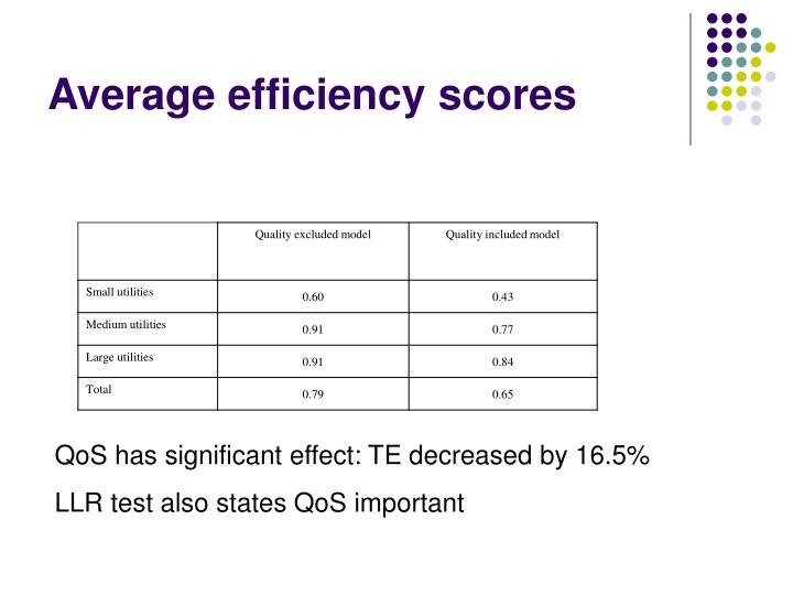 Average efficiency scores