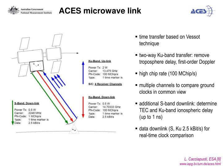 ACES microwave link