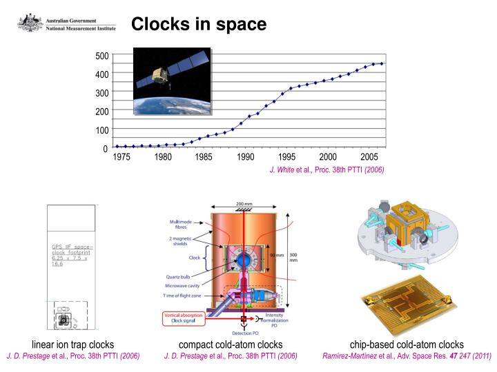 Clocks in space