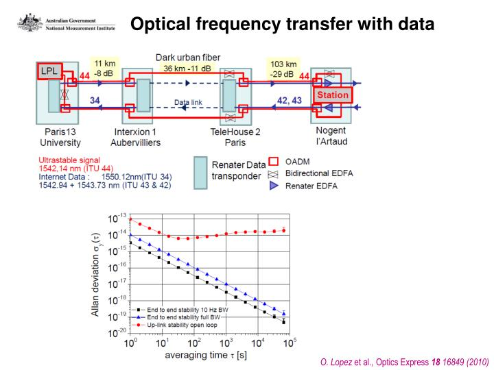 Optical frequency transfer with data