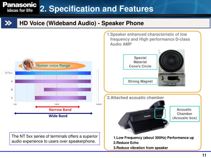 Human voice Range