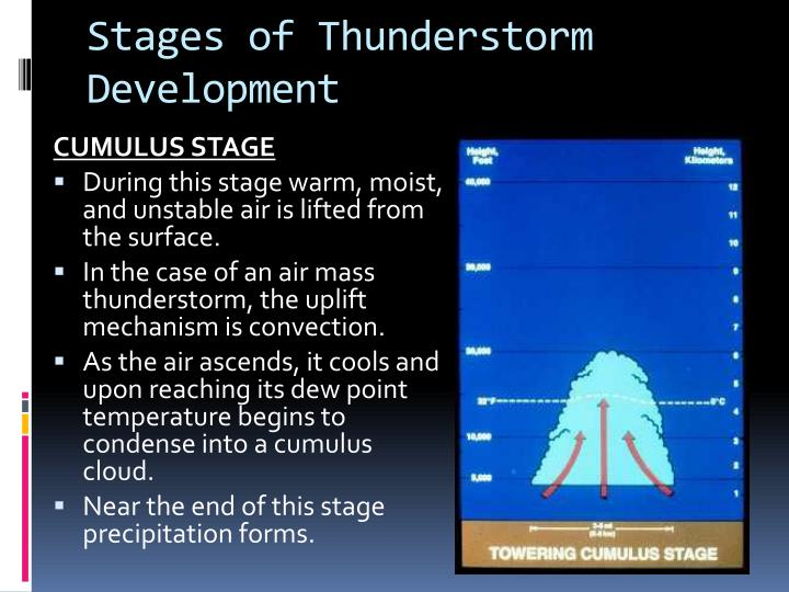Stages of Thunderstorm Development