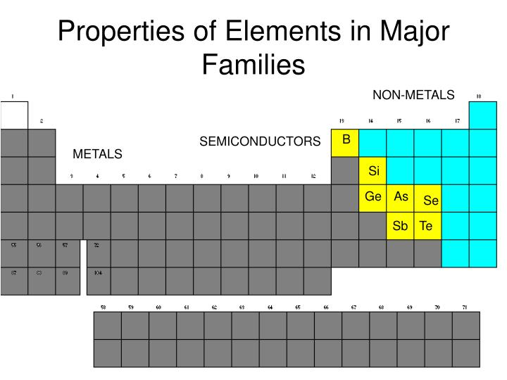 Properties of Elements in Major Families