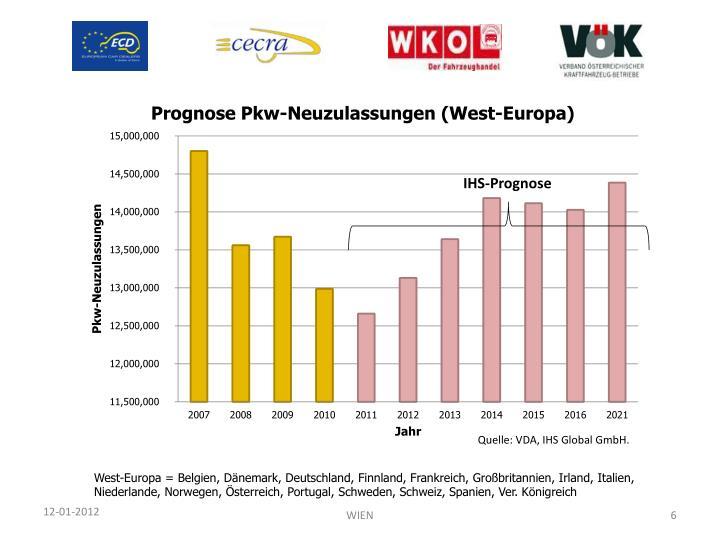 IHS-Prognose