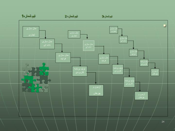 مدل سازی تجاری