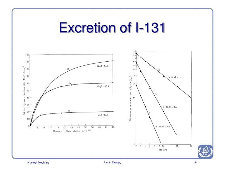Excretion of I-131