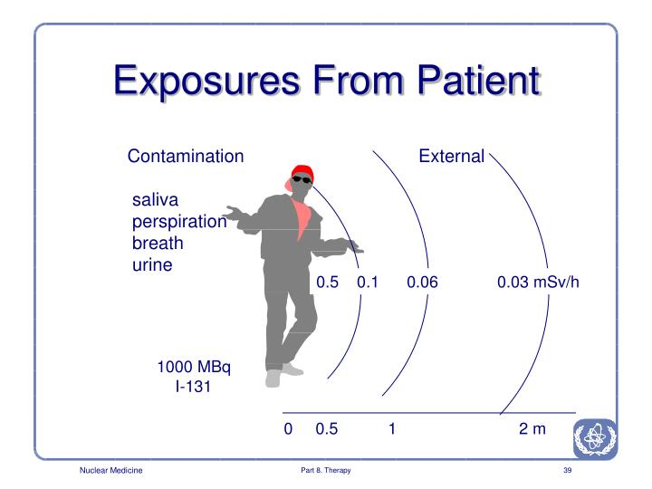 Exposures From Patient