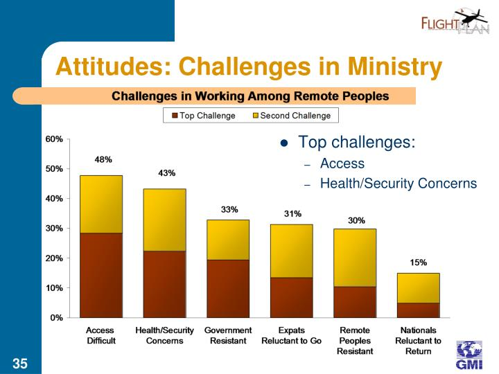 Attitudes: Challenges in Ministry