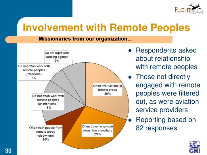 Involvement with Remote Peoples
