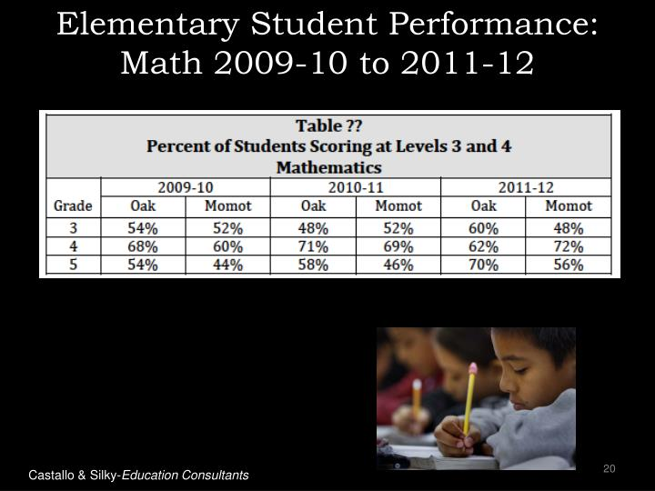 Elementary Student Performance: Math 2009-10 to 2011-12