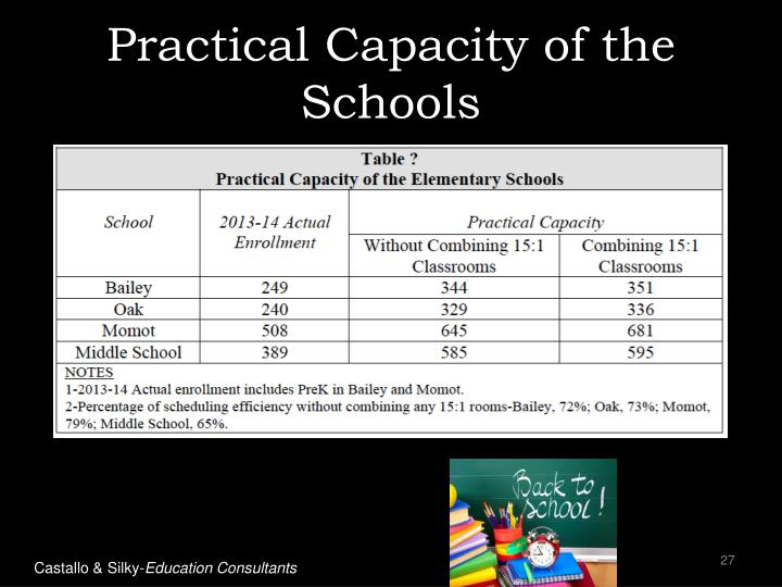 Practical Capacity of the Schools