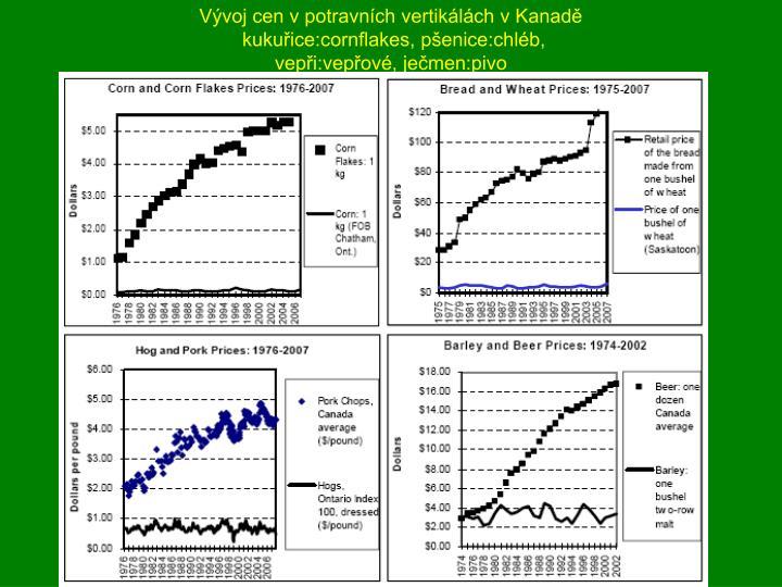 Vývoj cen v potravních vertikálách v Kanadě