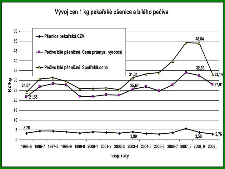 Vývoj cen 1 kg pekařské pšenice a bílého pečiva
