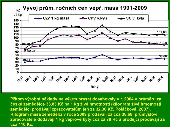 Vývoj cen ve vertikále