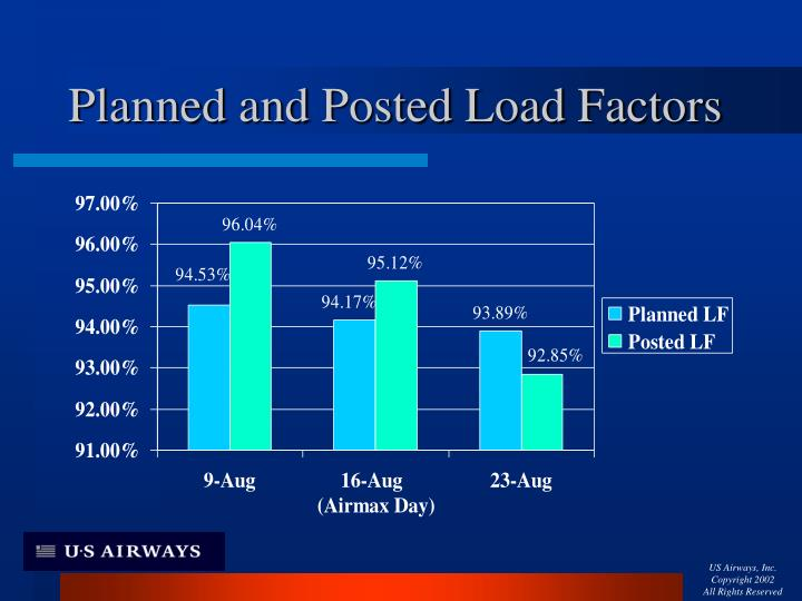 Planned and Posted Load Factors