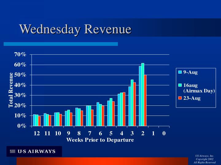 Wednesday Revenue