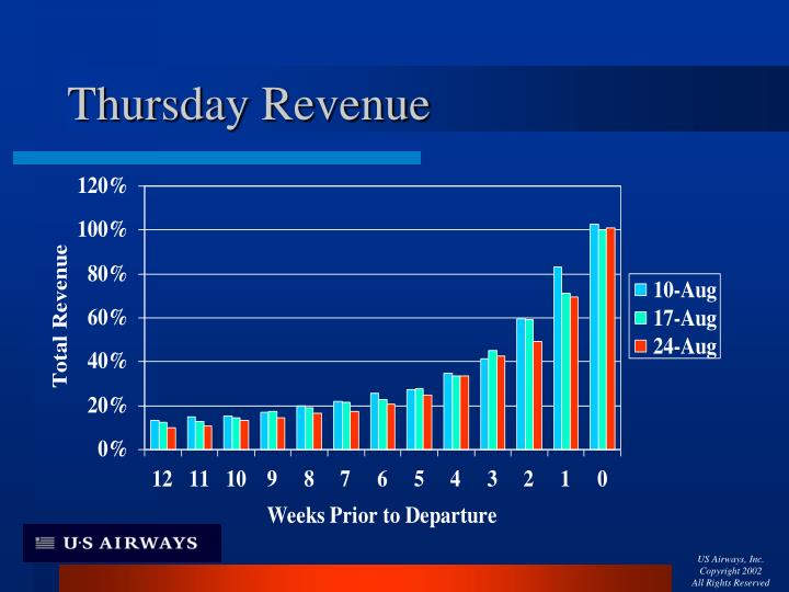 Thursday Revenue