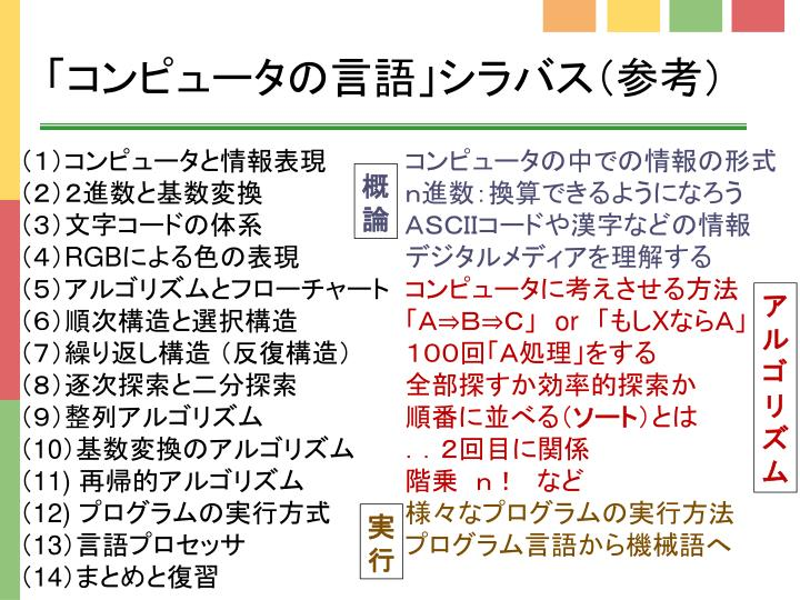 「コンピュータの言語」シラバス(参考)