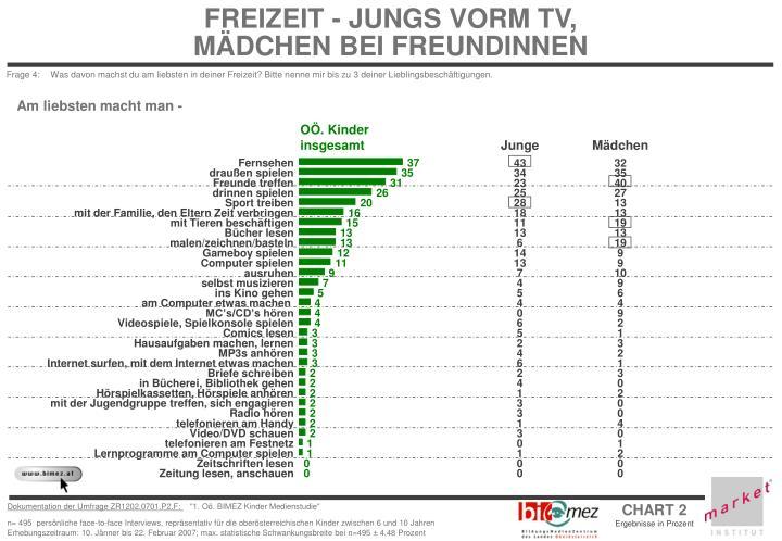 FREIZEIT - JUNGS VORM TV,