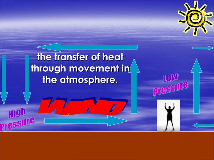 the transfer of heat through movement in the atmosphere.