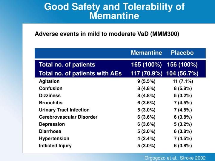 Good Safety and Tolerability of Memantine