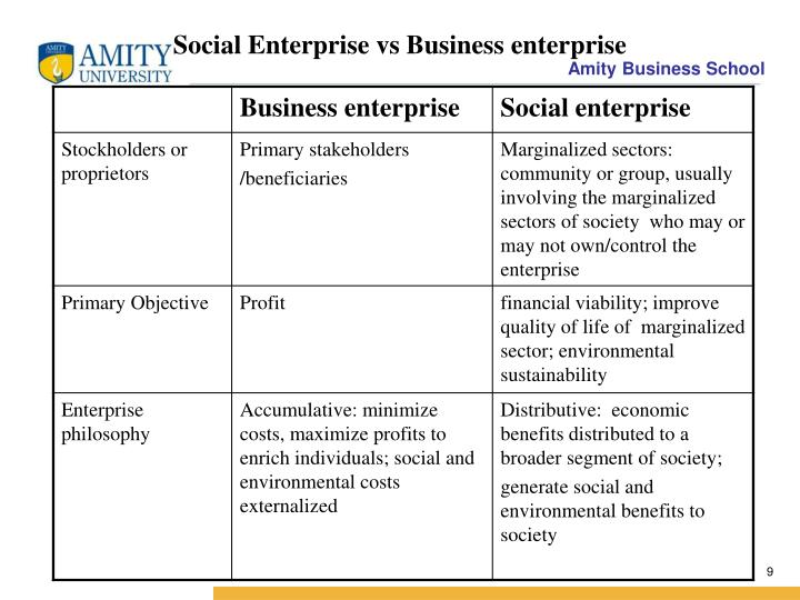 Social Enterprise vs Business enterprise