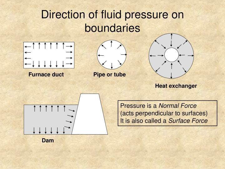 Direction of fluid pressure on boundaries