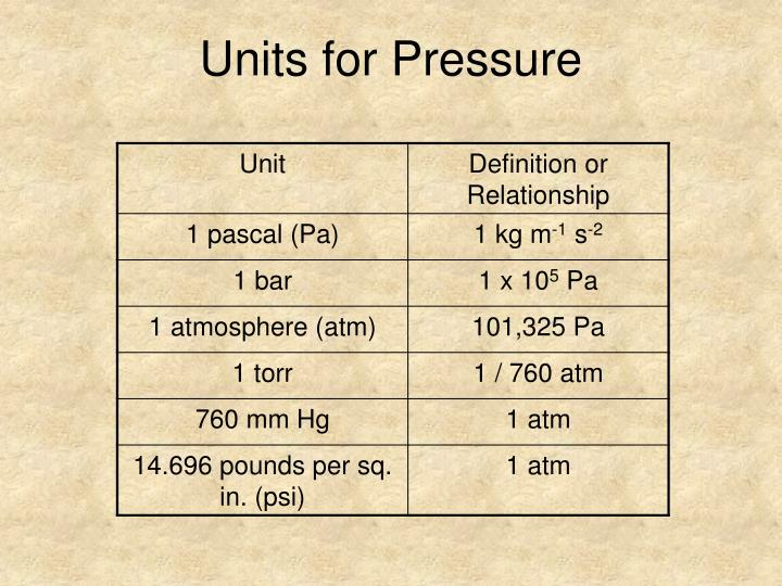 Units for Pressure