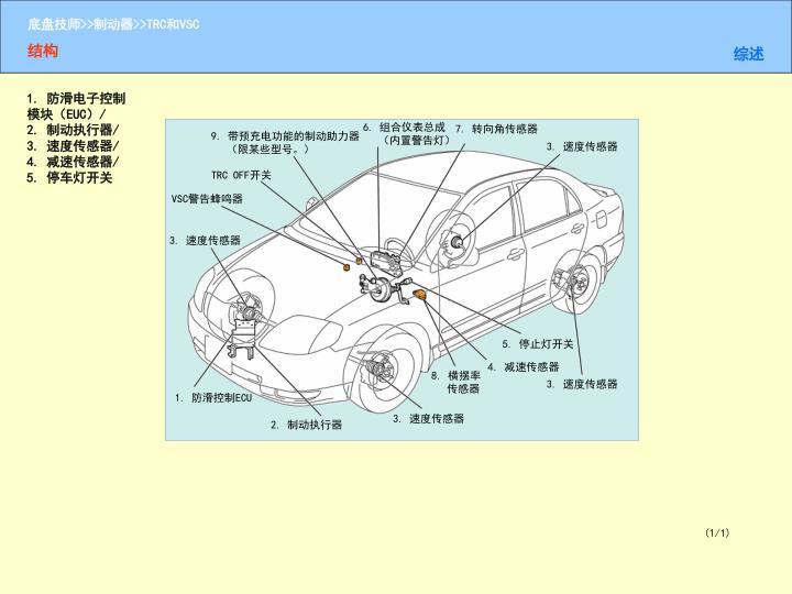 1. 防滑电子控制