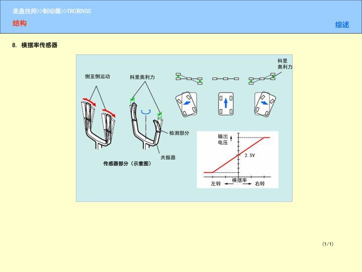 8. 横摆率传感器
