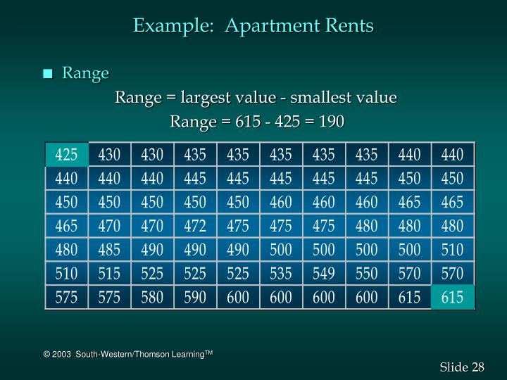 Example:  Apartment Rents
