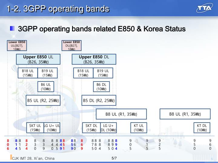 1-2. 3GPP operating bands