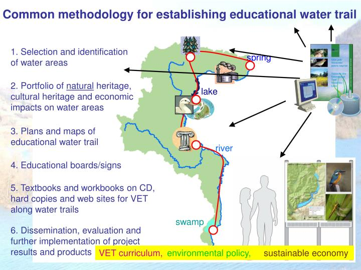 Common methodology for establishing educational water trail