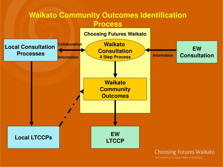 Waikato Community Outcomes Identification Process