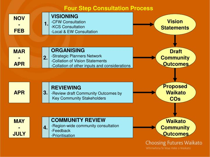 Four Step Consultation Process